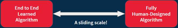 spatial ai slam algorithm is a sliding scale