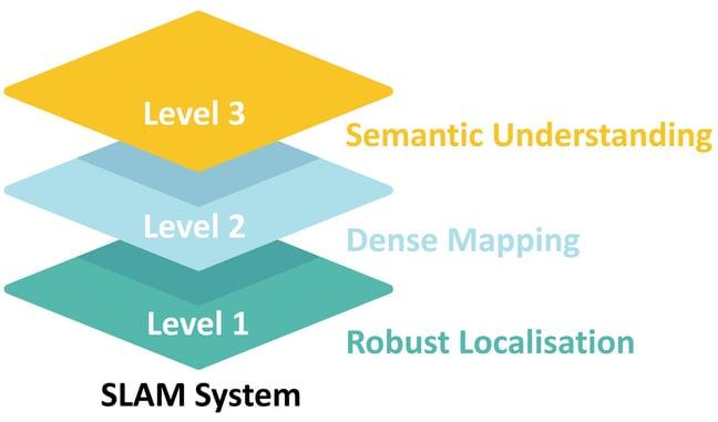 slam_levels-1